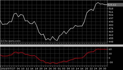 Detrended price oscillator forex