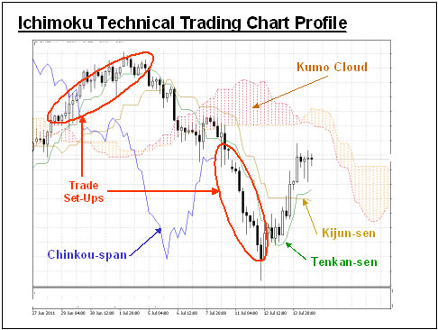 Trading with technical indicators