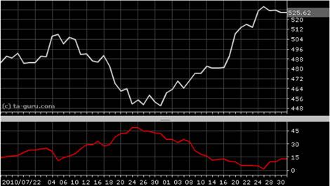 Forex negative volume index